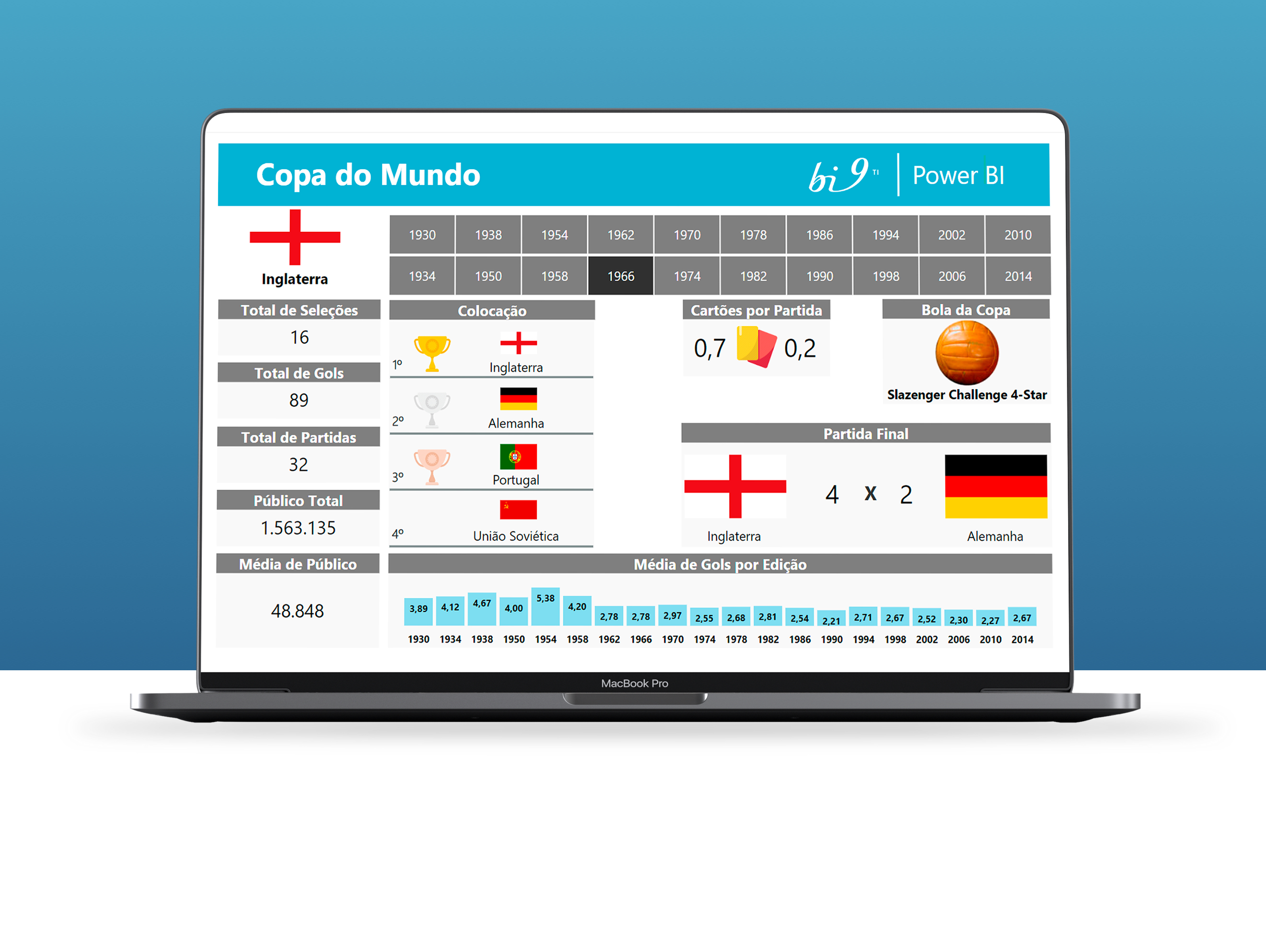 [DASHBOARD] Copa do Mundo